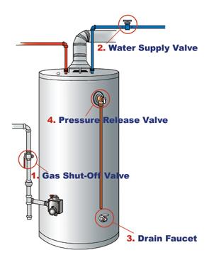 In Case Of An Emergency Shut Off Your Water Heater Burton A C